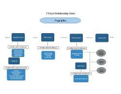 T'it'q'et Relationship Chart